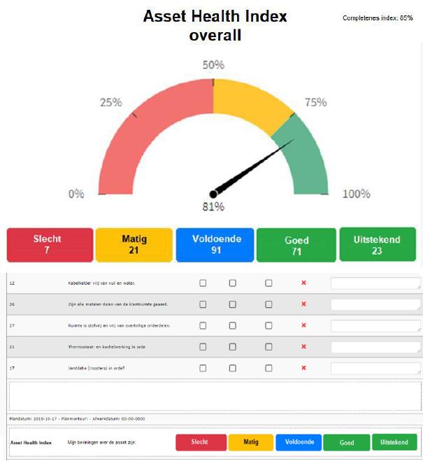 Asset Health Index